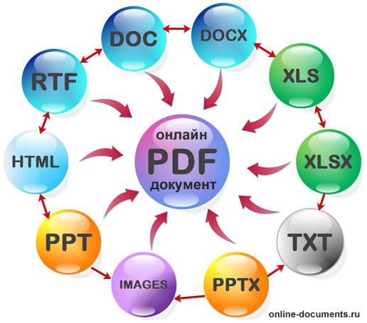 Бесплатная публикация документов в Интернете