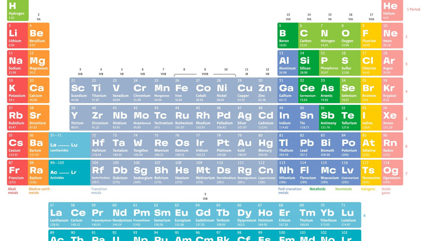 Таблица химических элементов