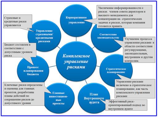Методика диагностики и пути снижения рисков малых предприятий