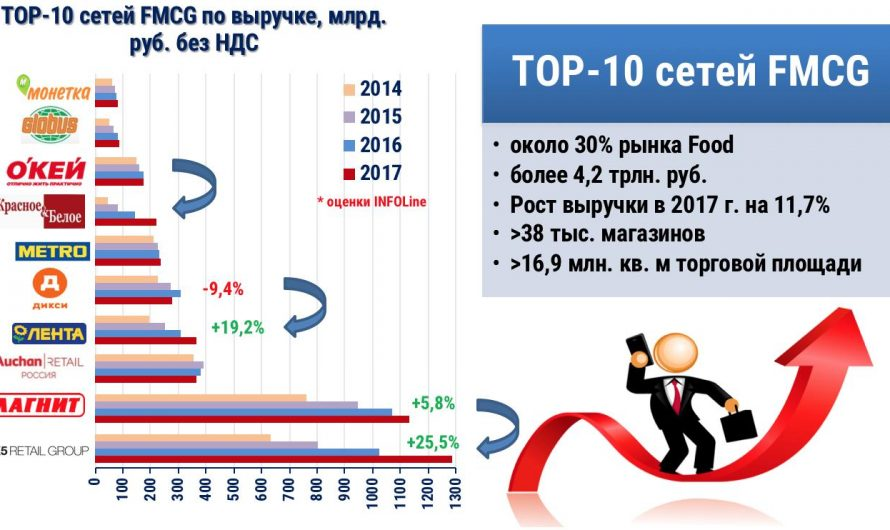 Продуктовый ритейл в Росиии
