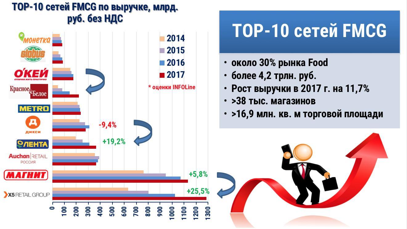 Продуктовый ритейл в России