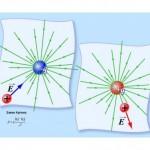 Силовое взаимодействие движущихся зарядов между собой