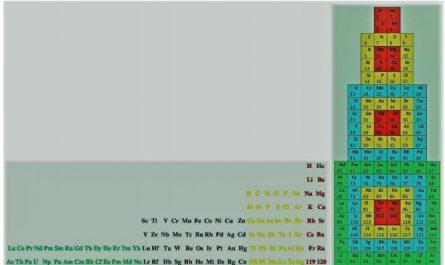 Аннотация Периодический Закон химических элементов формулируется только словесно и иллюстрируется Периодической Таблицей. Математической формулы нет. Для фундаментального Закона Природы такое положение не приемлемо. Проводится математическое обоснование на основе простых числовых закономерностей. В результате получаются простые, понятные учащимся средних школ с 5-го года обучения, формулы и формы воплощений всего множества химических элементов. Ключевые слова: периодический закон, химические элементы, чётные числа, периодический закон чётности.