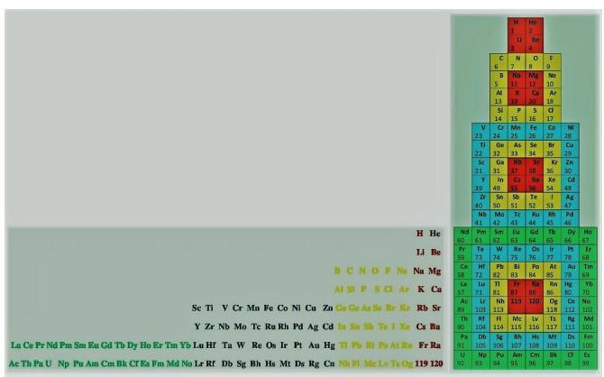 Математическая систематизация химических элементов