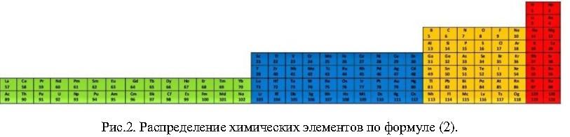 Диадно-Ярусная система химических элементов