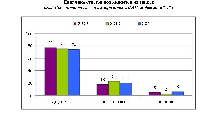 Анализ ситуации вокруг рискованного поведения жителей Сыктывкара, обуславливающего распространение ВИЧ-инфекции, 2009-2011 гг.