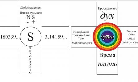 Каноническое Физико-математическое Знание Творца вселенной